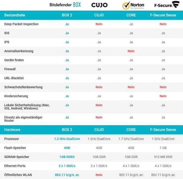 Bitdefender BOX - Vergleich der Features